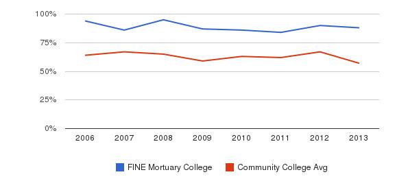 FINE Mortuary College White&nbsp(2006-2013)