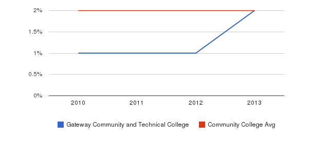 Gateway Community and Technical College More&nbsp(2010-2013)