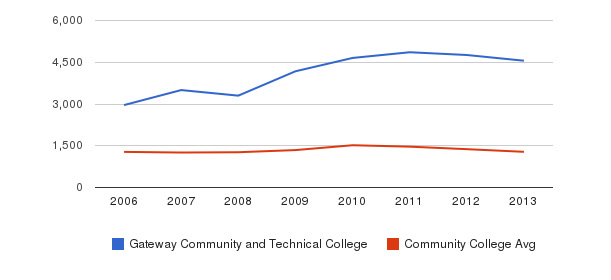 Gateway Community and Technical College Total Enrollment&nbsp(2006-2013)
