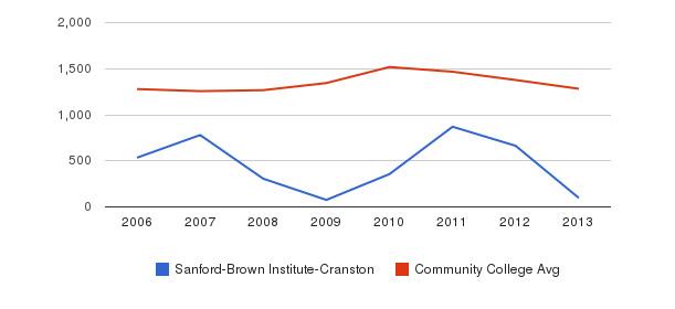 Sanford-Brown Institute-Cranston Total Enrollment&nbsp(2006-2013)