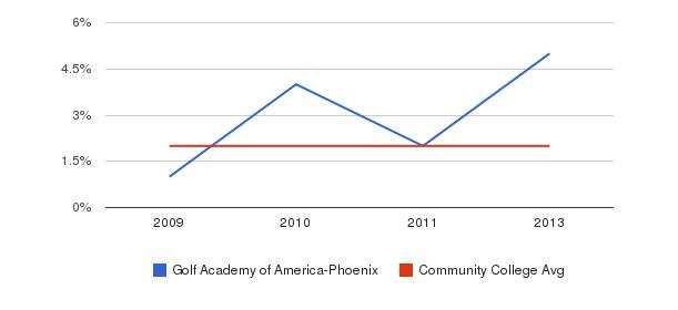 Golf Academy of America-Phoenix More&nbsp(2009-2013)