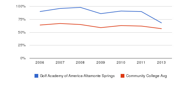 Golf Academy of America-Altamonte Springs White&nbsp(2006-2013)