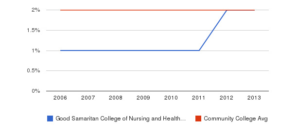 Good Samaritan College of Nursing and Health Science Asian&nbsp(2006-2013)
