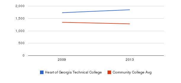 Heart of Georgia Technical College Total Enrollment&nbsp(2009-2013)