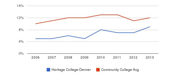 Heritage College-Denver Black&nbsp(2006-2013)