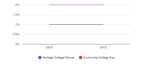Heritage College-Denver More&nbsp(2012-2013)