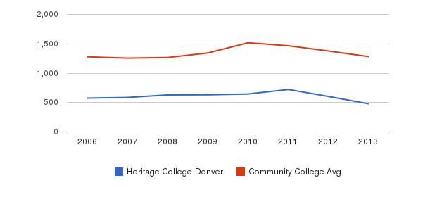 Heritage College-Denver Total Enrollment&nbsp(2006-2013)
