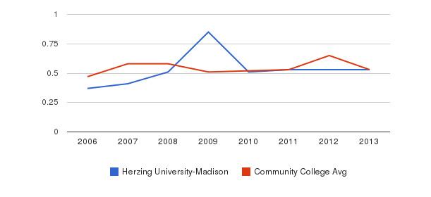 Herzing University-Madison Diversity Score&nbsp(2006-2013)