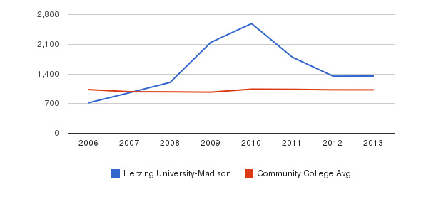 Herzing University-Madison Part-Time Students&nbsp(2006-2013)