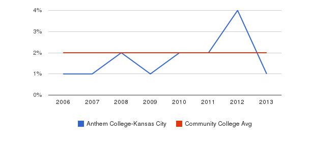 Anthem College-Kansas City Asian&nbsp(2006-2013)