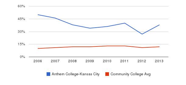 Anthem College-Kansas City Black&nbsp(2006-2013)