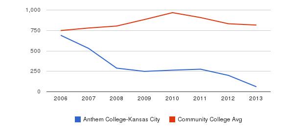 Anthem College-Kansas City Full-Time Students&nbsp(2006-2013)