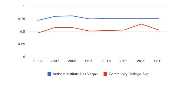 Anthem Institute-Las Vegas Diversity Score&nbsp(2006-2013)