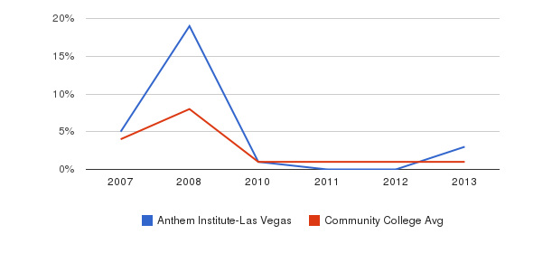 Anthem Institute-Las Vegas Hawaiian&nbsp(2007-2013)