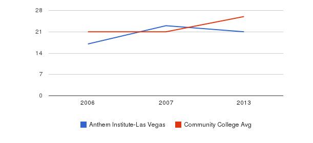 Anthem Institute-Las Vegas student staff&nbsp(2006-2013)