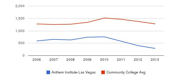 Anthem Institute-Las Vegas Total Enrollment&nbsp(2006-2013)