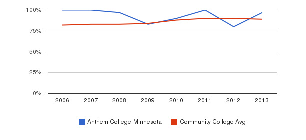 Anthem College-Minnesota % Students Receiving Some Financial Aid&nbsp(2006-2013)