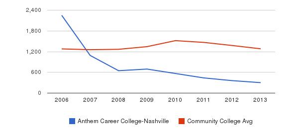 Anthem Career College-Nashville Total Enrollment&nbsp(2006-2013)