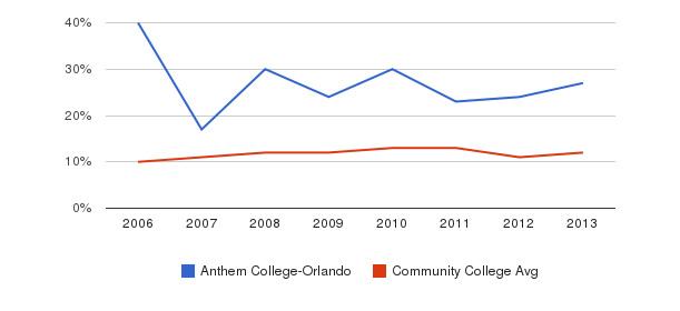 Anthem College-Orlando Black&nbsp(2006-2013)