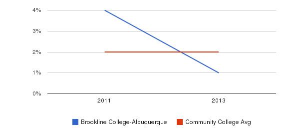 Brookline College-Albuquerque More&nbsp(2011-2013)