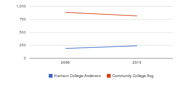 Harrison College-Anderson Full-Time Students&nbsp(2009-2013)