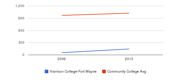 Harrison College-Fort Wayne Part-Time Students&nbsp(2009-2013)