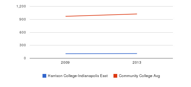 Harrison College-Indianapolis East Part-Time Students&nbsp(2009-2013)