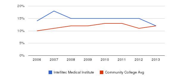 Intellitec Medical Institute Black&nbsp(2006-2013)