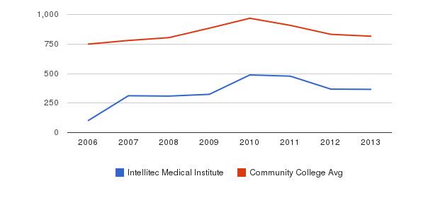 Intellitec Medical Institute Full-Time Students&nbsp(2006-2013)