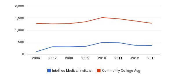 Intellitec Medical Institute Total Enrollment&nbsp(2006-2013)