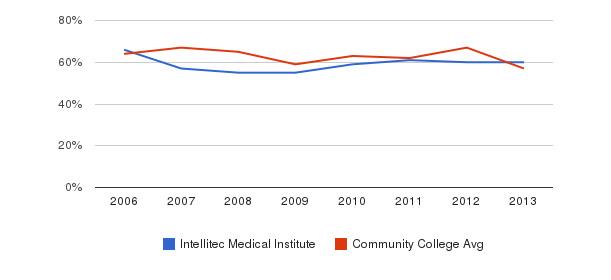 Intellitec Medical Institute White&nbsp(2006-2013)