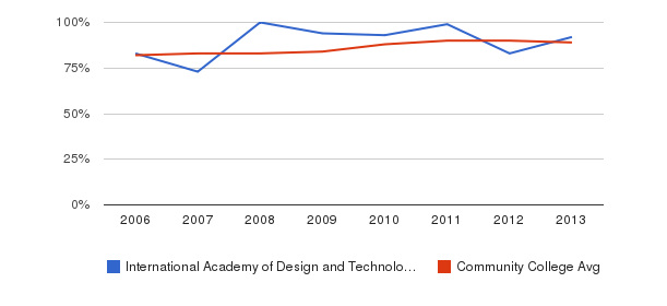 International Academy of Design and Technology-Orlando % Students Receiving Some Financial Aid&nbsp(2006-2013)