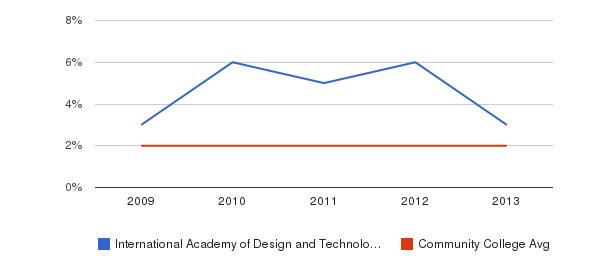 International Academy of Design and Technology-Orlando More&nbsp(2009-2013)