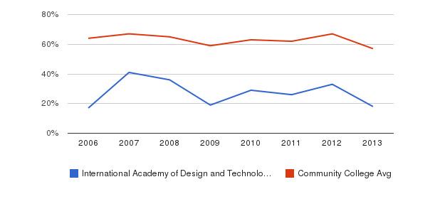 International Academy of Design and Technology-Orlando White&nbsp(2006-2013)
