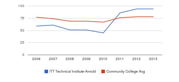 ITT Technical Institute-Arnold Percent Admitted&nbsp(2006-2013)