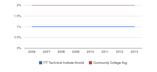 ITT Technical Institute-Arnold Asian&nbsp(2006-2013)
