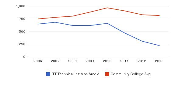 ITT Technical Institute-Arnold Full-Time Students&nbsp(2006-2013)