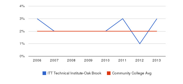 ITT Technical Institute-Oak Brook Asian&nbsp(2006-2013)