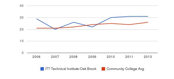 ITT Technical Institute-Oak Brook student staff&nbsp(2006-2013)