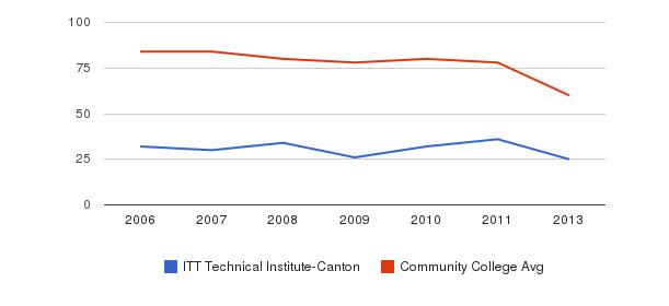 ITT Technical Institute-Canton Total Faculty&nbsp(2006-2013)