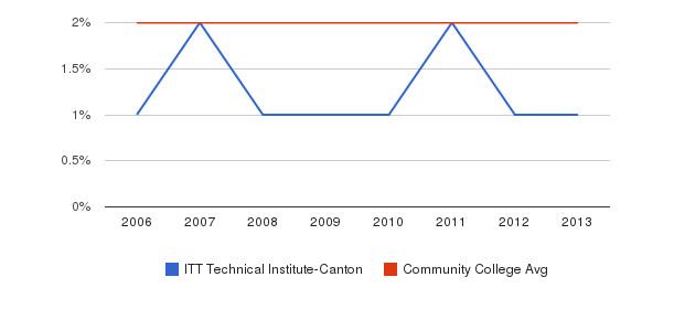 ITT Technical Institute-Canton Asian&nbsp(2006-2013)