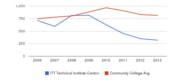 ITT Technical Institute-Canton Full-Time Students&nbsp(2006-2013)