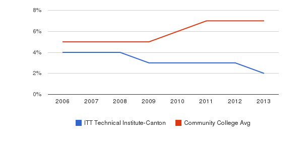 ITT Technical Institute-Canton Hispanic&nbsp(2006-2013)