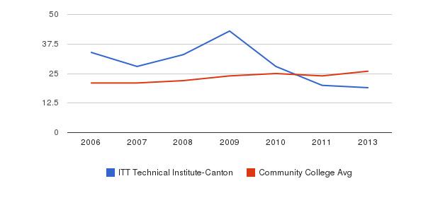 ITT Technical Institute-Canton student staff&nbsp(2006-2013)
