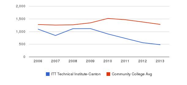 ITT Technical Institute-Canton Total Enrollment&nbsp(2006-2013)