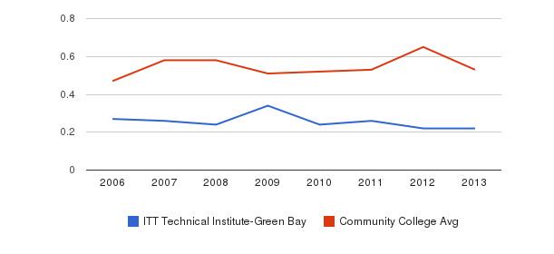 ITT Technical Institute-Green Bay Diversity Score&nbsp(2006-2013)