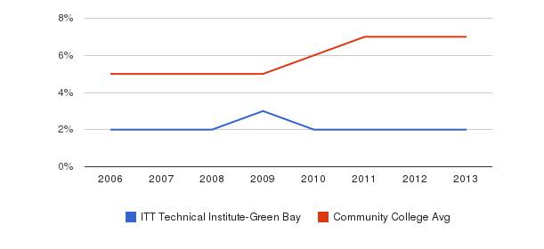 ITT Technical Institute-Green Bay Hispanic&nbsp(2006-2013)