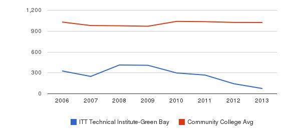 ITT Technical Institute-Green Bay Part-Time Students&nbsp(2006-2013)