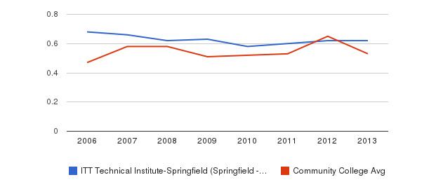 ITT Technical Institute-Springfield (Springfield - 22153) Diversity Score&nbsp(2006-2013)