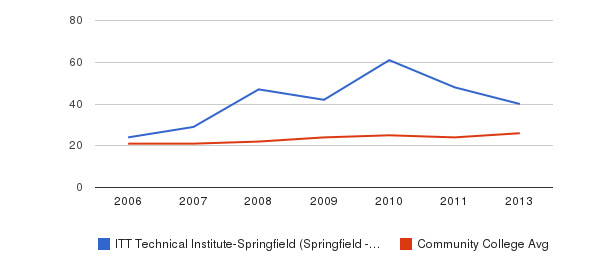 ITT Technical Institute-Springfield (Springfield - 22153) student staff&nbsp(2006-2013)